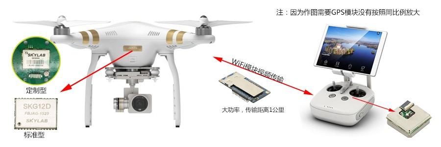 随着科技的发展,无人机像北斗模块一样,逐渐的从军事发展到民用。天工测控是一家专门生产无线模块的厂家,我们的GPS,WiFi,蓝牙模块已经被多家无人机厂家订购。 GPS,WiFi模块在无人机 在无人机的起飞,航行,悬停,返回的任何一个阶段,都需要我们的GPS模块(SKM66定制型,SKG12D标准型)进行实时定位。无人机飞行的过程中,我们的WiFi模块SKW77进行传输视频,可传输1公里。当我们的遥控器在飞行过程中移动位置,想让无人机返航后回到移动后的位置。这时只需要在遥控器中内置GPS模块SKM56。