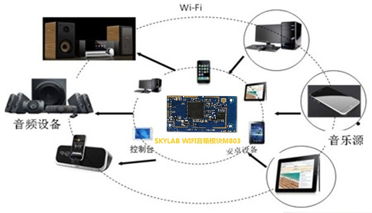 wifi音箱模块
