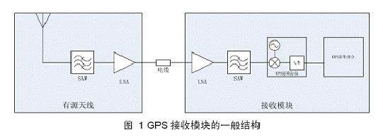 一般gps接收模块(有源天线