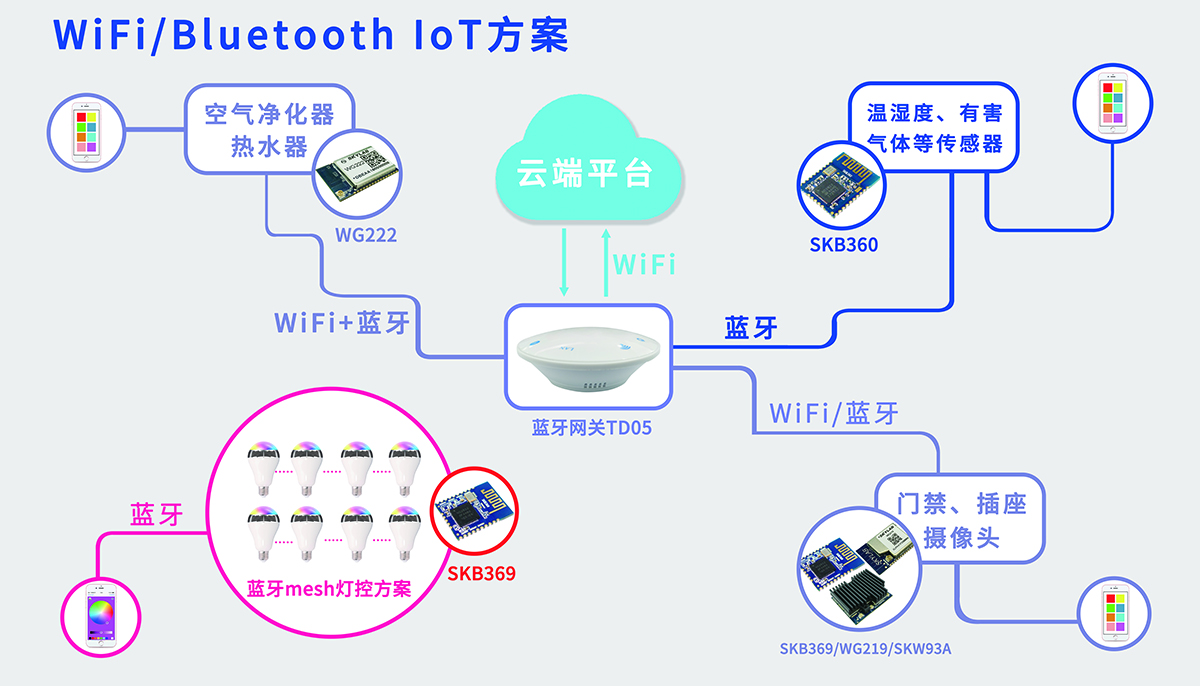 SKYLAB WiFi/Bluetooth IoT方案