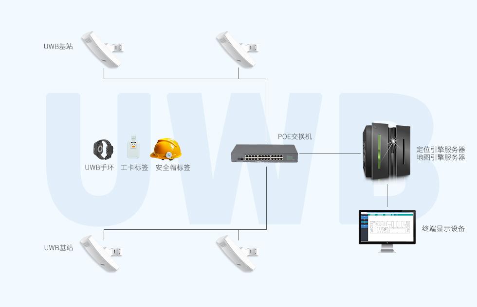 UWB超宽带定位方案