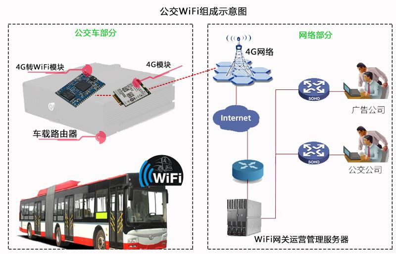 wifi信号示意图_4G转WiFi模块_公交免费蹭WiFi的功臣_深圳市天工测控技术有限公司